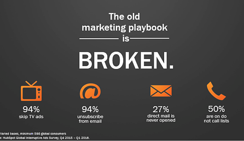The old marketing playbook is broken. Capture_OldMktgPlaybook